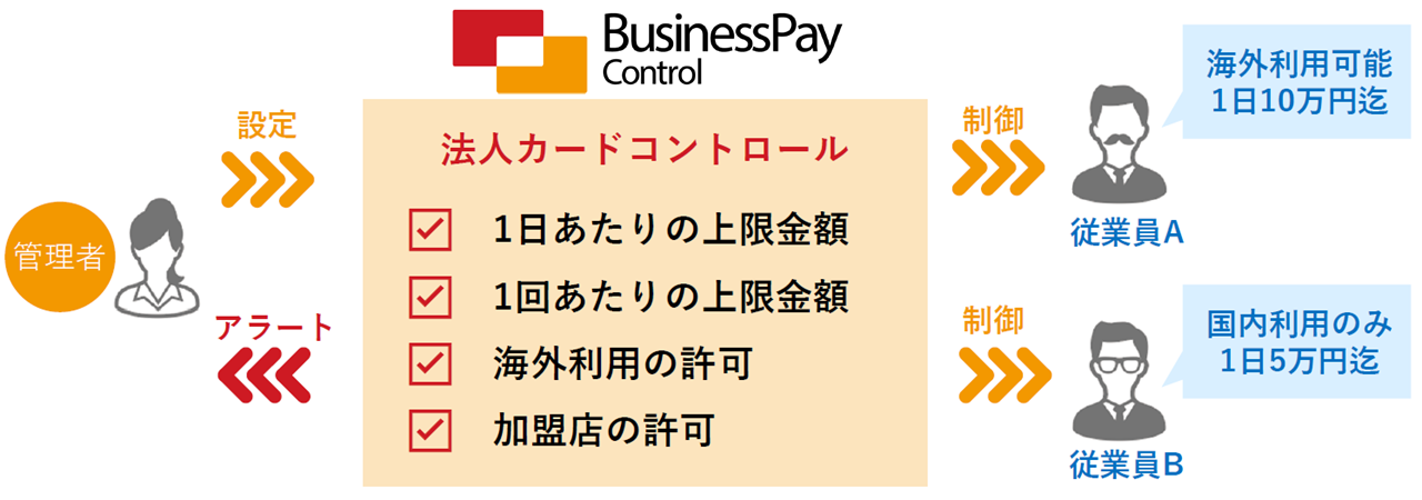 「Business Pay Control」利用イメージ